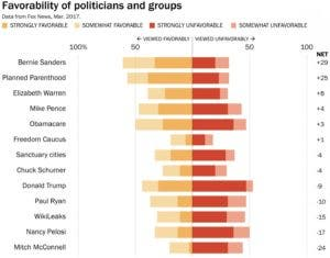 fox news just determined most popular us politician and its not trump - Most Popular Jobs In America Most Popular Careers In The Usa